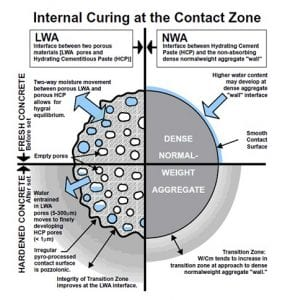 INTERNAL CURING ContactZone